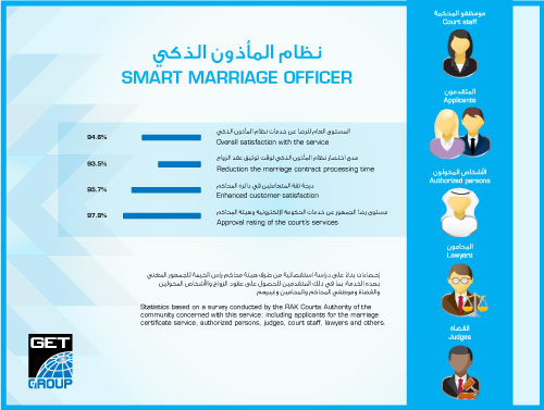 GET Group's 'Smart Marriage Official' Implemented by Ras al Khaimah Courts